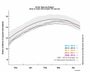 Figure 2. The graph above shows Arctic sea ice extent as of April 1, 2014, along with daily ice extent data for four previous years. 2013-2014 is shown in blue, 2012 to 2013 in green, 2011 to 2012 in orange, 2010 to 2011 in brown, and 2009 to 2010 in purple. The 1981 to 2010 average is in dark gray. Sea Ice Index data.  Credit: National Snow and Ice Data Center High-resolution image