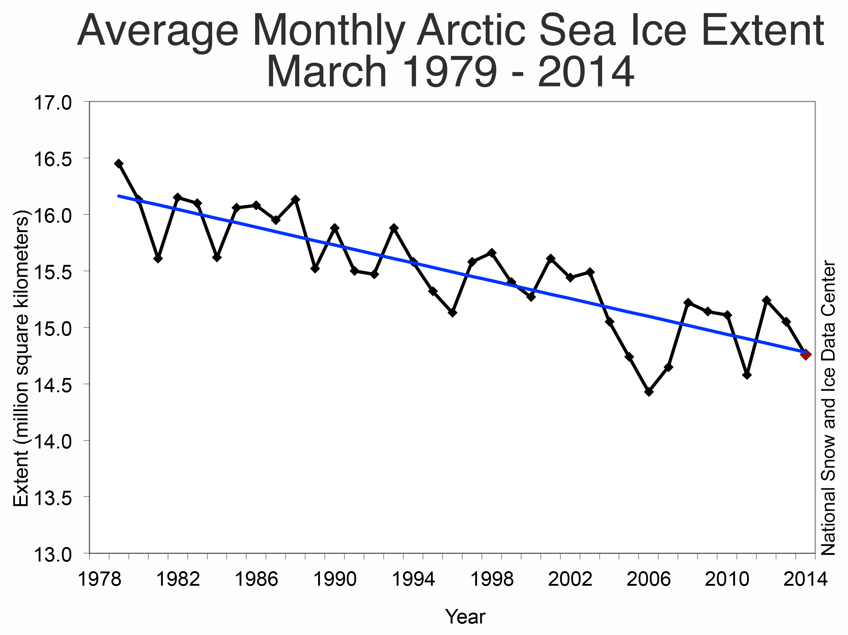Image result for arctic ice melting graph