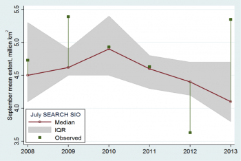 Figure 6. Median (red) and interquartile range (gray shading) of sea ice predictions submitted to the July SEARCH SIO each year compared with September mean sea ice extent (green). ||Credit: Stroeve et al.|  High-resolution image