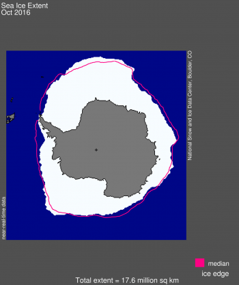 Antarctic sea ice extent for October 2016 was 17.6 million square kilometers (6.8 million square miles). The magenta line shows the 1981 to 2010 median extent for that month. The black cross indicates the geographic South Pole.