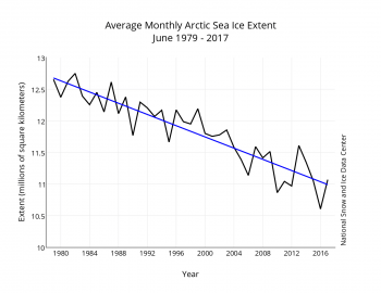 Figure 3. Monthly June ice extent for 1979 to 2017 shows a decline of 3.7 percent per decade.
