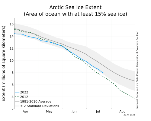 https://i2.wp.com/nsidc.org/data/seaice_index/images/daily_images/N_timeseries.png?resize=500%2C400