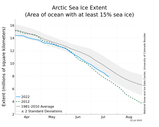Poll and Polar Ice Trends | Watts Up With That?