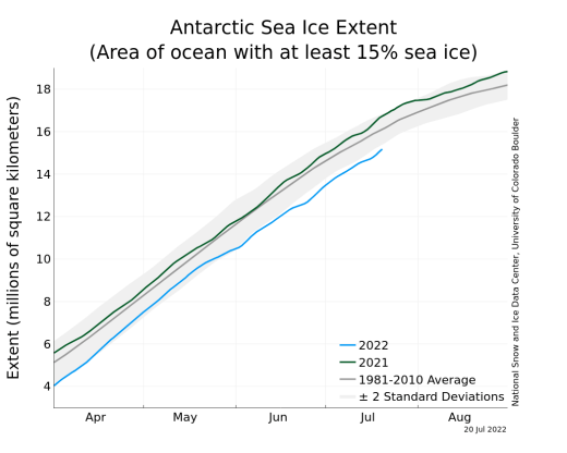 https://i2.wp.com/nsidc.org/data/seaice_index/images/daily_images/S_timeseries.png?resize=520%2C416