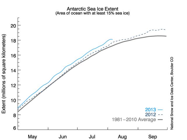 Saving the Antarctic scientists, er media, er, activists, er
