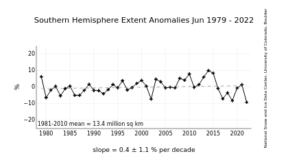 https://i2.wp.com/nsidc.org/data/seaice_index/images/s_plot.png