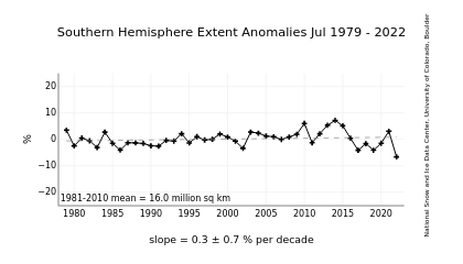 https://i2.wp.com/nsidc.org/data/seaice_index/images/s_plot.png?w=700