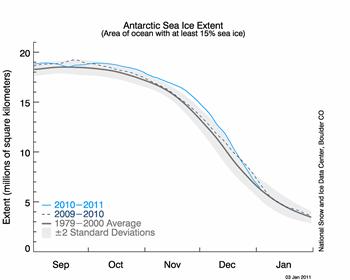 figure 6: antarctic sea ice