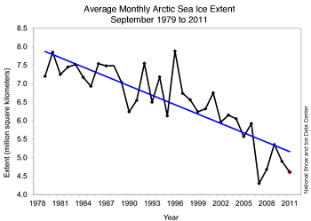 Figure 3. Monthly September ice extent for 1979 to 2011 shows a decline of 12.0% per decade.