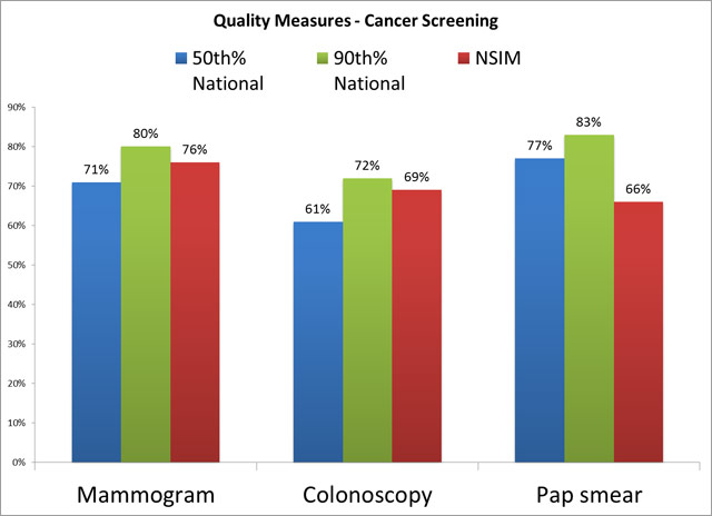 Quality Measures - Cancer Screening