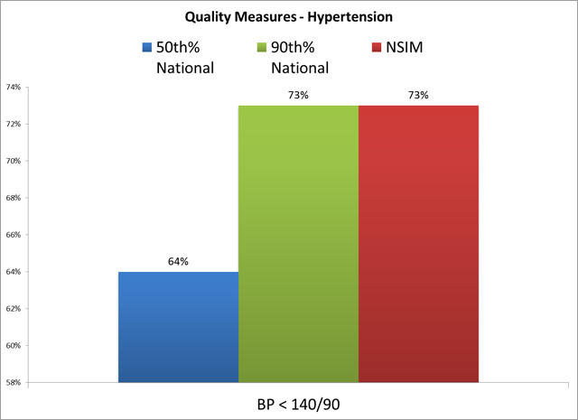 Quality Measures - Hypertension