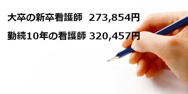 看護職の給与データ(2017年版)(日本看護協会より)