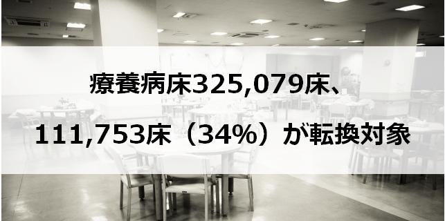 療養病床325,079床、111,753床(34%)が転換対象(アルトマーク)
