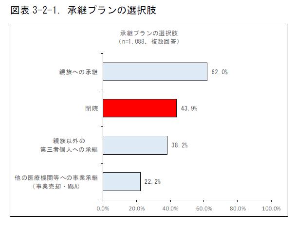 4割の先生が閉院希望(日医総研全国調査)