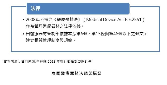 泰國醫療器材進口制度與上市法規