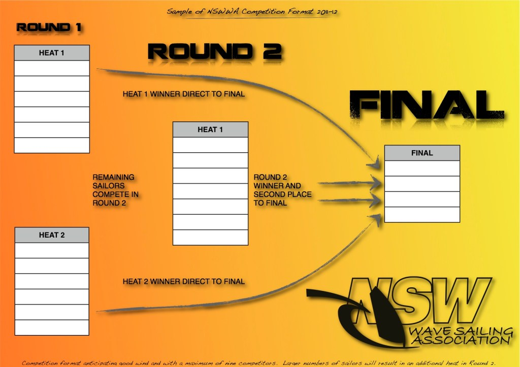 2011-12 NSWWA Typical Competition Format