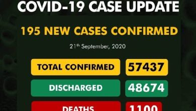 Photo of NCDC Confirms 195 New COVID-19 Cases As Total Rises To 57,437