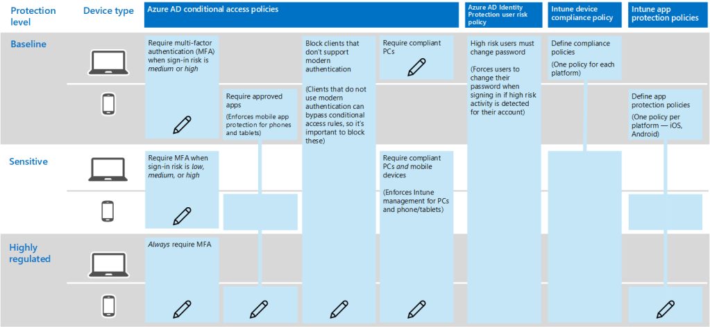 Ein Diagramm, in dem gezeigt wird, wie Microsoft Teams auf verschiedenen Geräten verwendet werden.