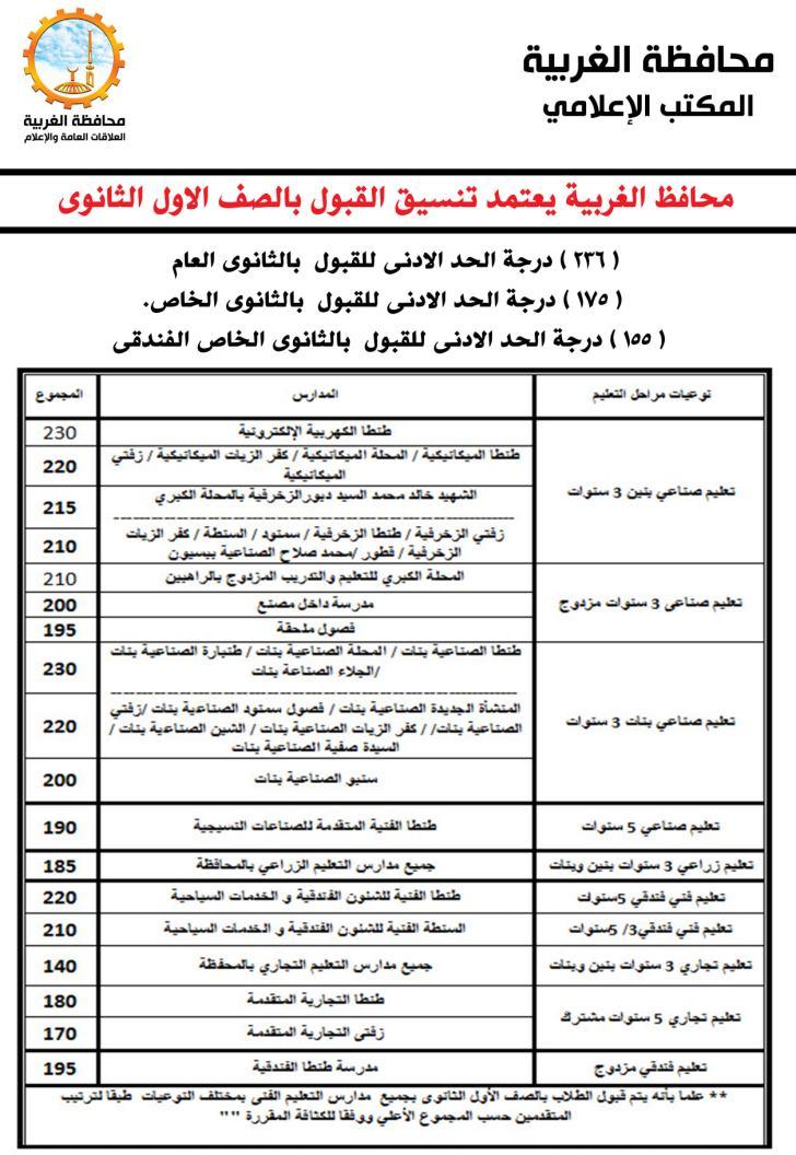 تنسيق الشهادة الإعدادية محافظة الغربية