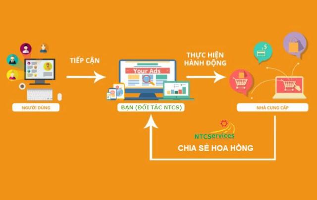 Mô hình chia sẻ doanh thu giúp kiếm tiền online qua Tiếp thị liên kết. (Tư vấn bởi: NTCServices)