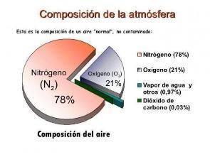 Cuál es la composición del aire que respiramos - Aquí tienes la respuesta