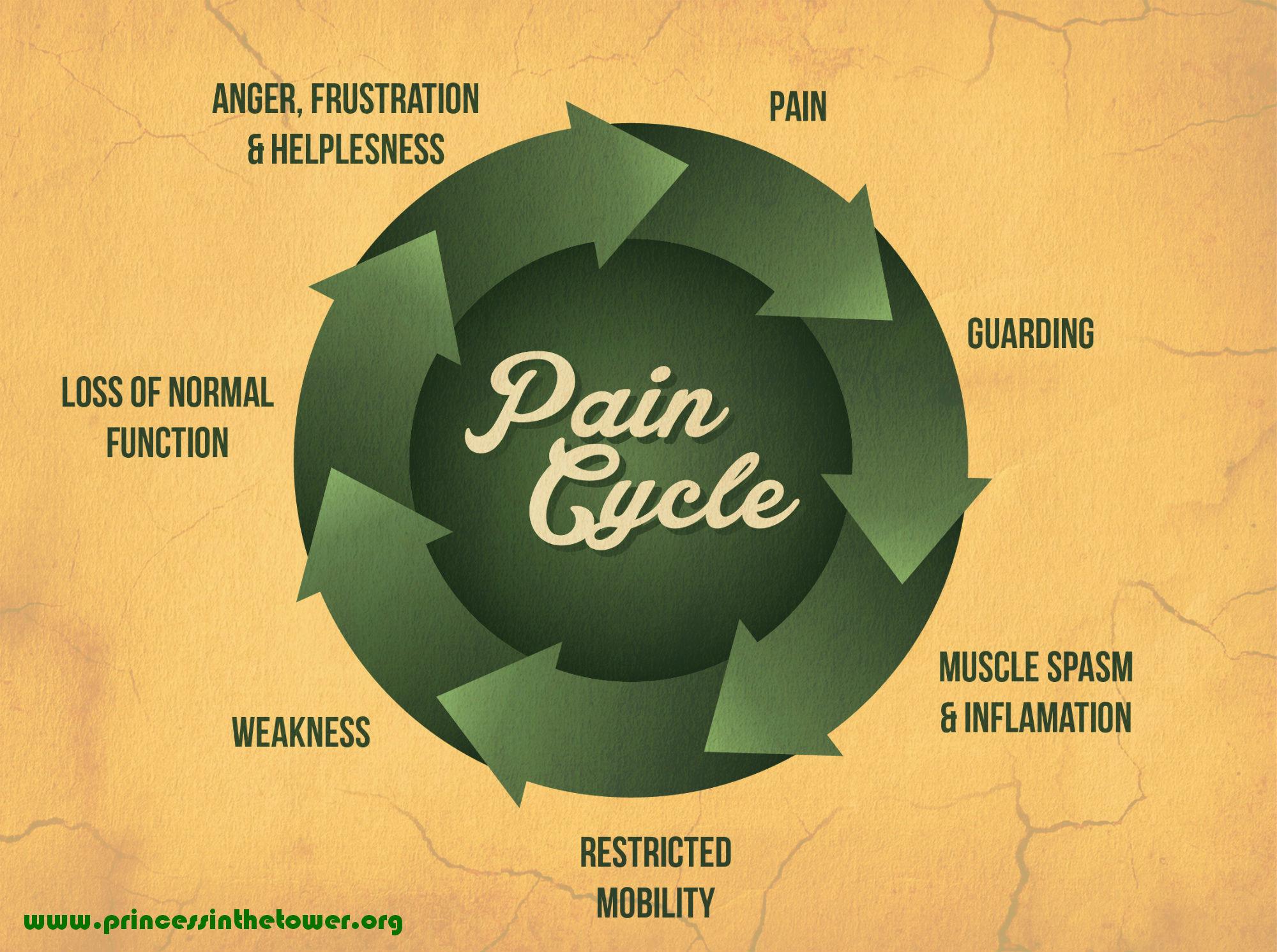 3-chart-pain