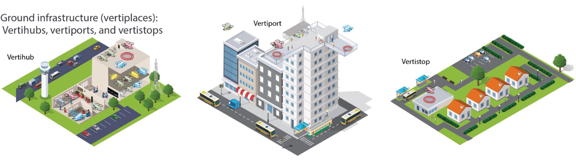 Conceptos de diseño de Vertiport