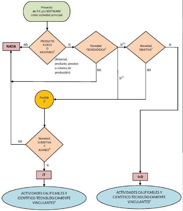 deducciones fiscales I+D+i software
