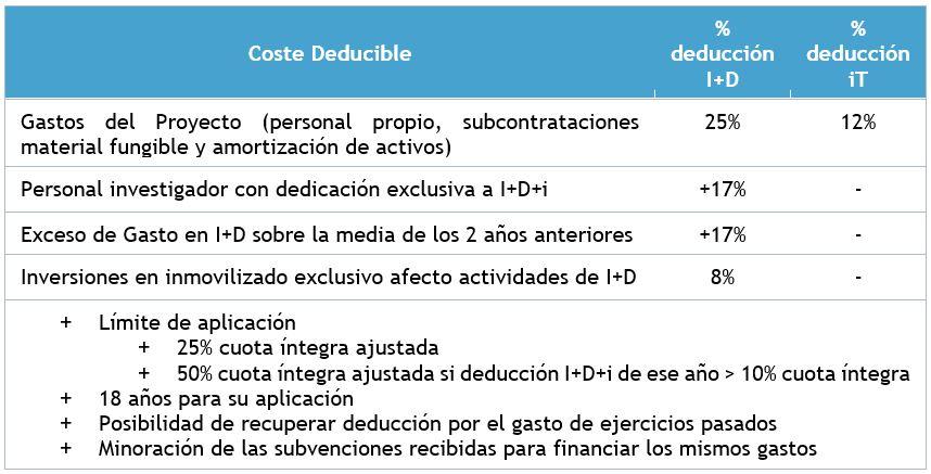 Deducciones fiscales I+D+i - Porcentajes de deducción y límites de aplicación