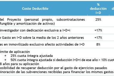 porcentajes deducciones fiscales I+D+i