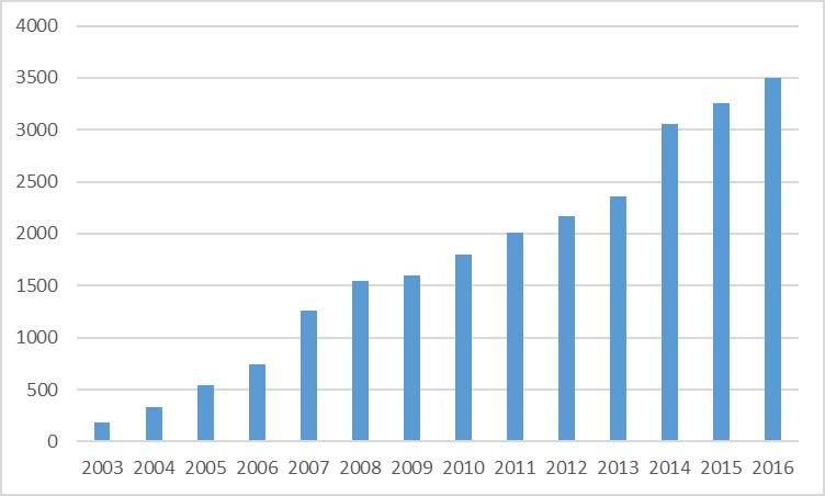 Evolución de las bases imponibles en proyectos de I+D+i, por ejercicio fiscal.