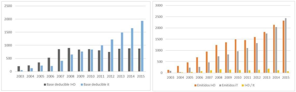 Comparativa bases imponibles y nº de informes motivados I+D e IT