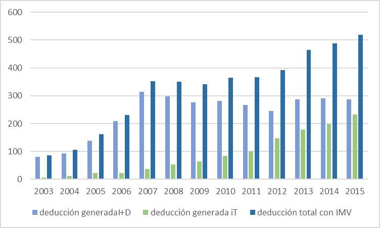 Deducción fiscal generada por calificación de los proyectos