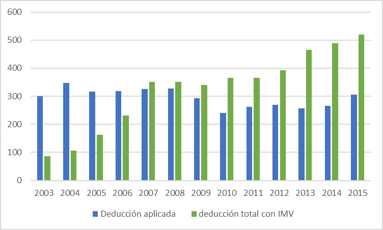 Deducción fiscal por I+D+i aplicada y generada, según datos de Ministerio de Ciencia, Innovación y Universidades.