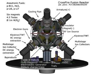 CrossFire Fusion Reactor¹ | Nuclear Fusion Reactor