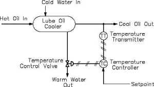 Figure 9 Lube Oil Cooler Temperature Control System and
