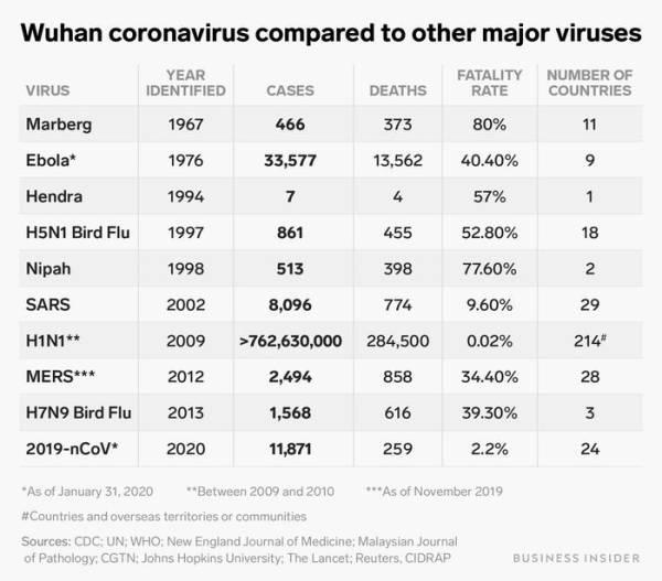 Εδώ παρουσιάζεται πώς η επιδημία του κοροναϊού 2019-nCoV της Wuhan συγκρίνεται με άλλες μεγάλες επιδημίες ιών τα τελευταία 50 χρόνια. Μέχρι στιγμής, ο κοροναϊός έχει το χαμηλότερο ποσοστό θανάτων.