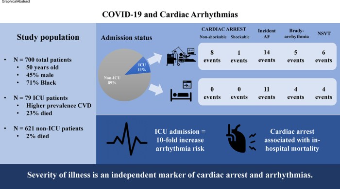 COVID-19 and Cardiac Arrhythmias