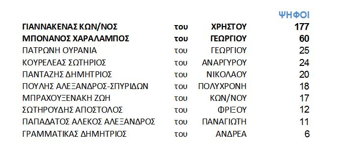 Εκλογές ανάδειξης αιρετού εκπροσώπου ιατρών του Πρωτοβάθμιου Πειθαρχικού Συμβουλίου της 6ης ΥΠΕ.