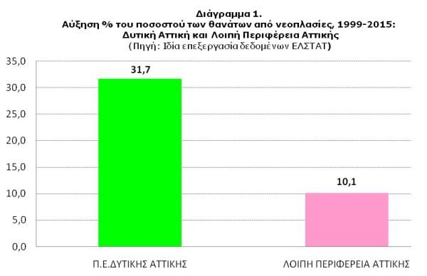 Το ποσοστό των θανάτων από νεοπλασίες στην Δυτική Αττική έχει αυξηθεί κατά 31,7% έναντι 10,1% στη λοιπή Περιφέρεια Αττικής