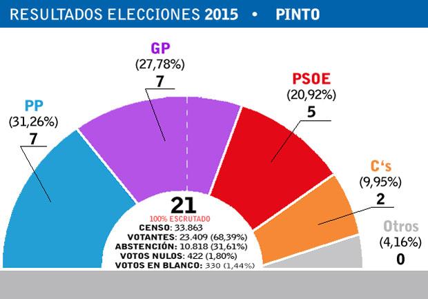 pinto-2015