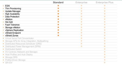 vmware-standard