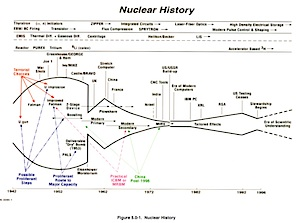 Nuclear Weapons History Chart