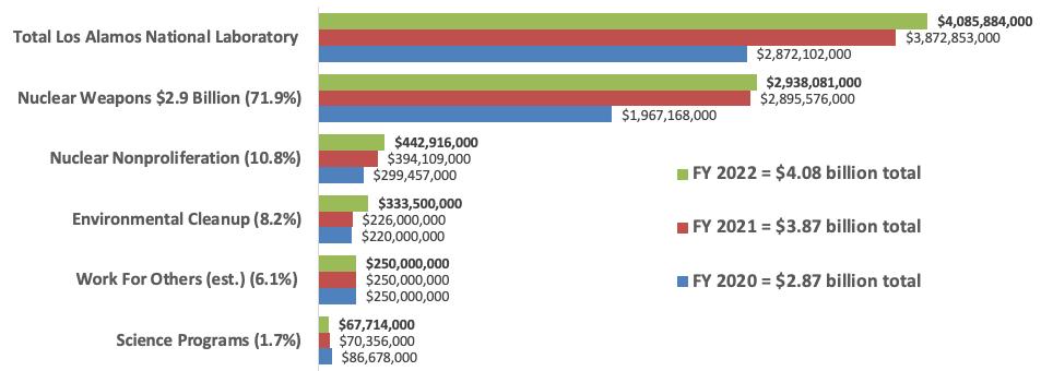 FY 2022 LANL Budget Bar Chart outtake
