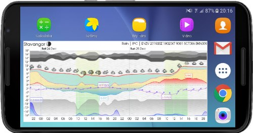 Meteogram Pro Weather App Android Free Download