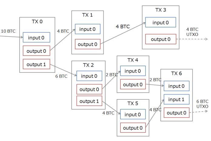 bitcoin utxos