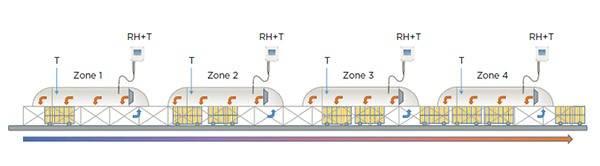Des sondes de mesure de l'humidité relative et de la température ont été placées dans toutes les zones de séchage pour garantir la meilleure qualité de produit possible.
