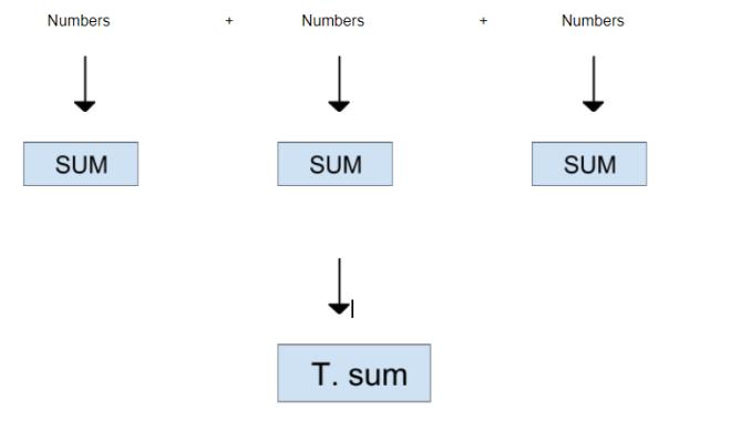 practice mental math tricks