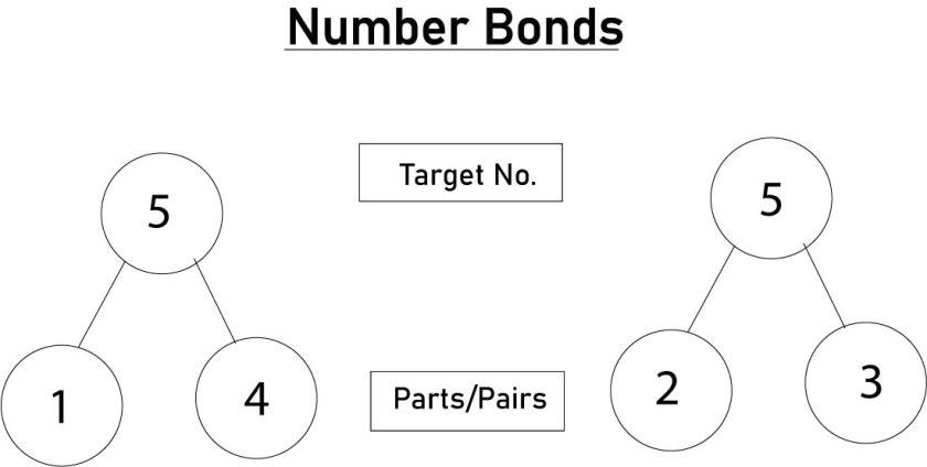 number bonds chart diagram