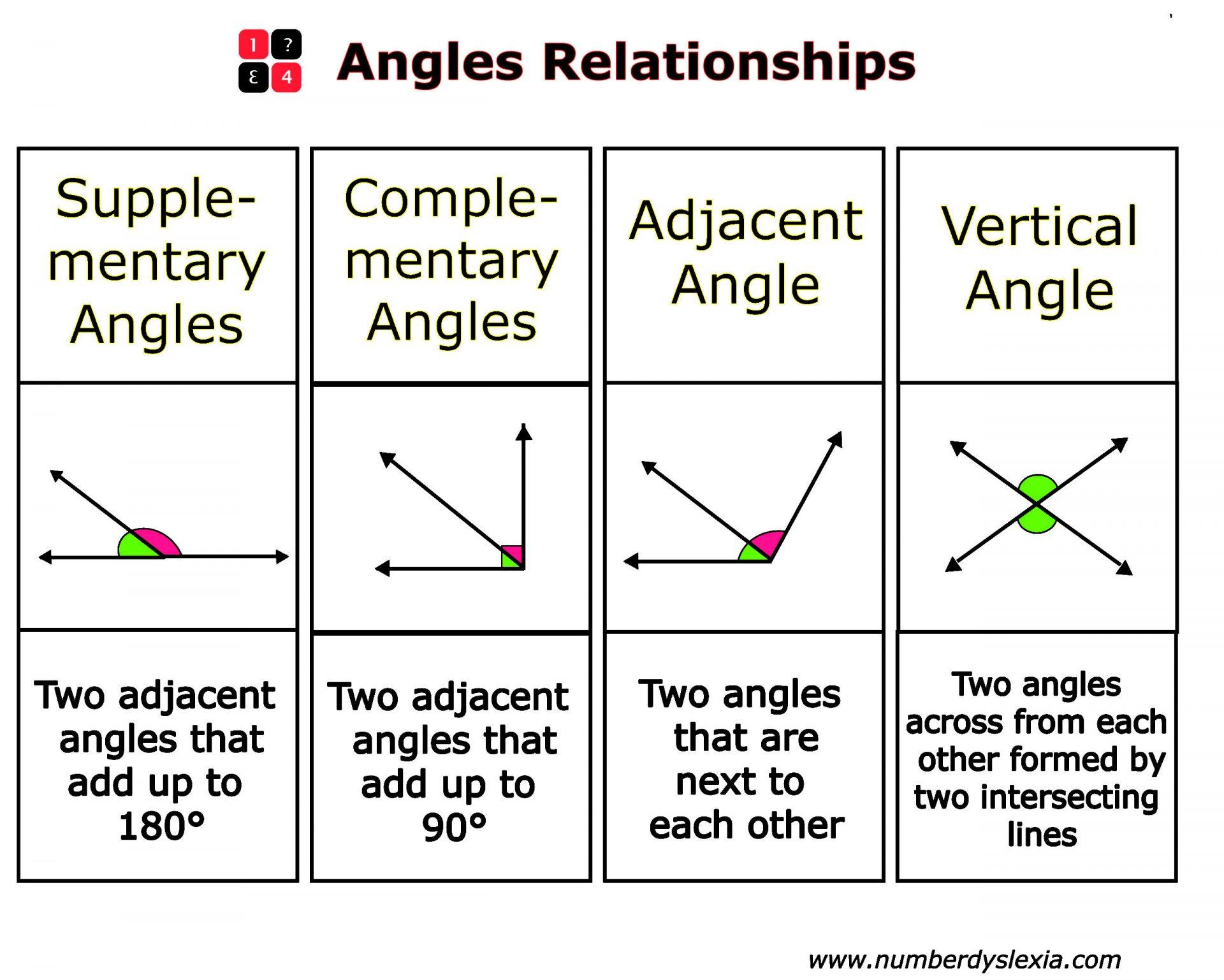 Free Printable Angles Anchor Chart For Classroom